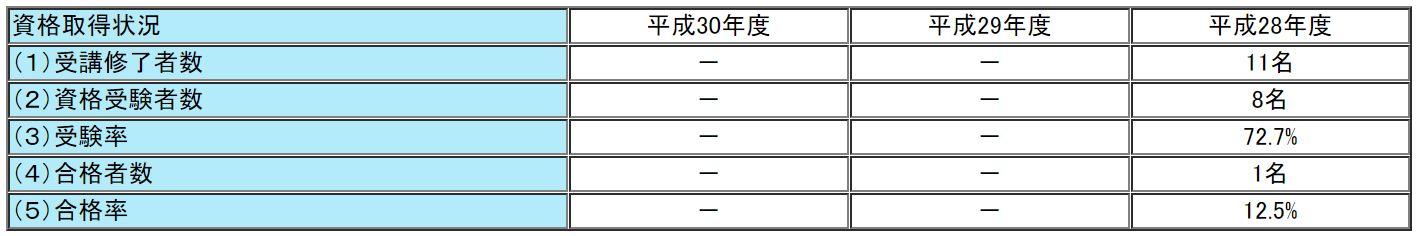 外語ビジネス専門学校の通関士試験の合格率