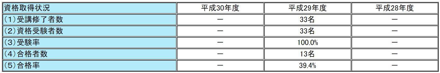 関税協会の通関士試験の合格率