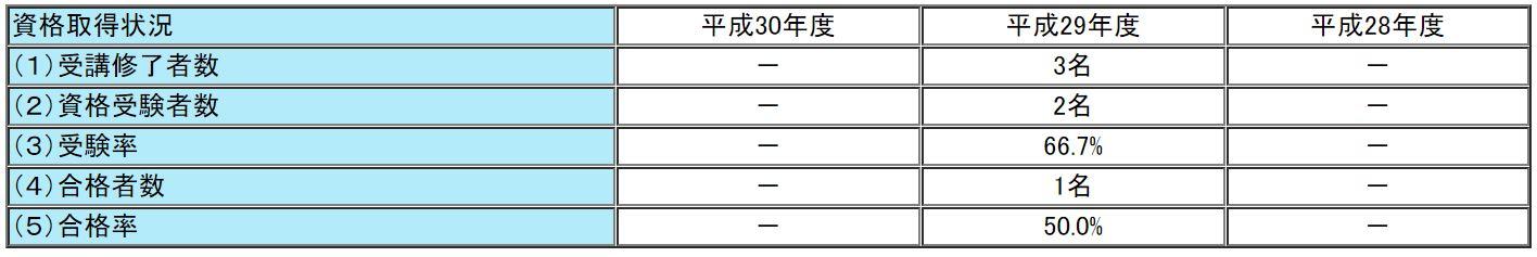 LECの通関士試験の合格率