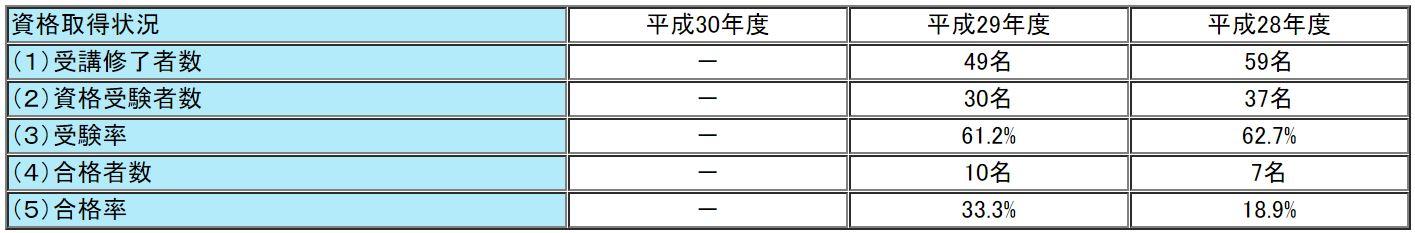大原の通関士試験の合格率