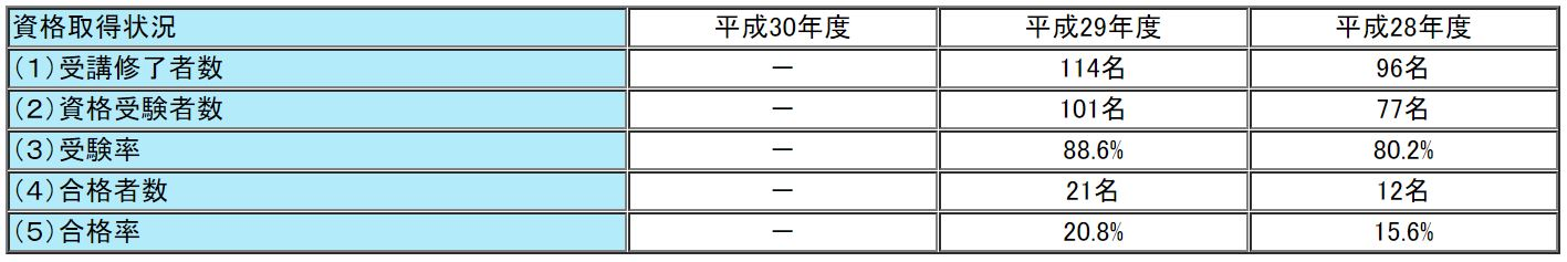 TACの通関士試験の合格率