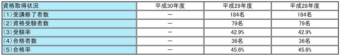 ユーキャンの通関士試験の合格率